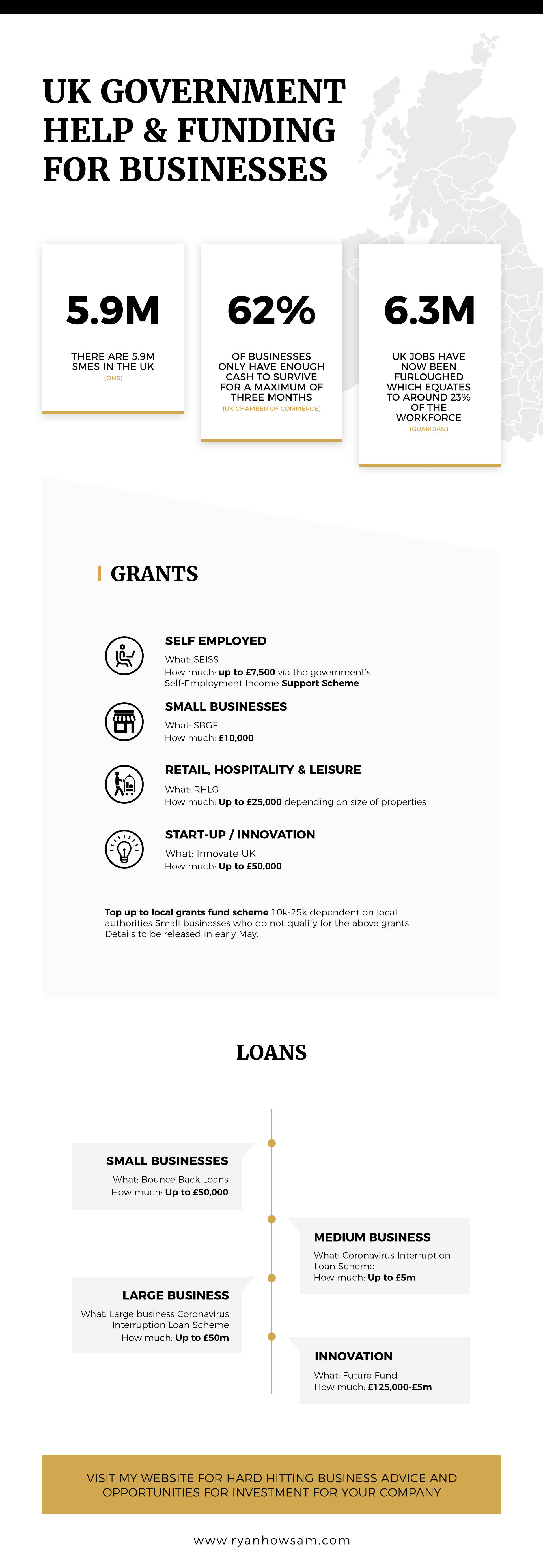Loans and Grants Infographic Design